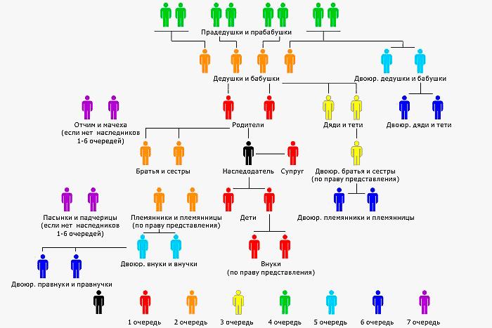 наследники второй очереди после смерти первые дни